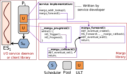 doc/fig/margo-diagram.png